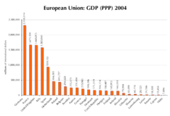 GDP (PPP), 2004