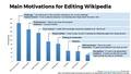 Editor Motivations.pdf