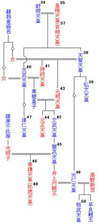 天智天皇_持統天皇 - Wikipedia