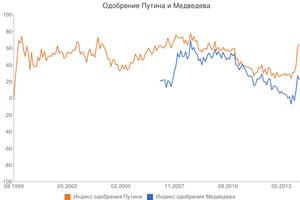 Public image of Vladimir Putin - Putin's (red) and Medvedev's (blue) Endorsement Index.