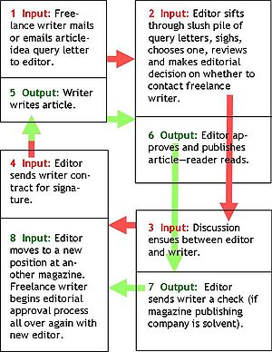 English: Traditional freelance writer work system.