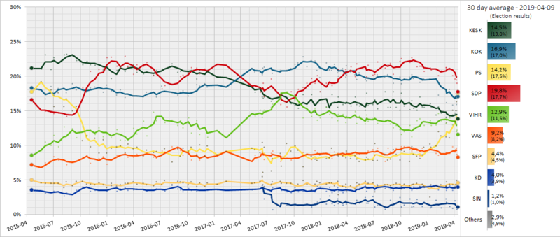5 poll average of finnish opinion polls from April 2015 to the election 2019. Each line corresponds to a political party.