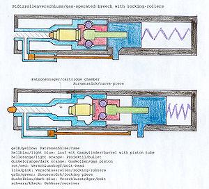 Locked breech - Roller locking action