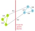 Graphe similarités coupe.png