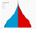 Guatemala single age population pyramid 2020.png