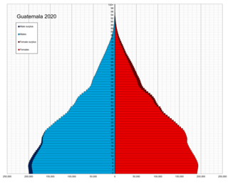 Demographics of Guatemala