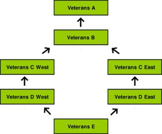 Hockey Victoria - Diagram of the overage competition structure