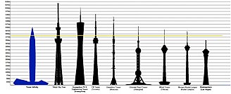 Tower Infinity - Tallest towers in the world.