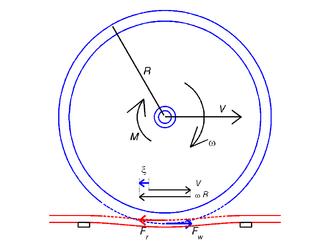 Adhesion railway - Image: Illustration of creepage for a railway wheel