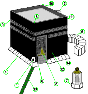 Drawing of the Kaaba. Labeled elements are as ...