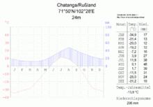 Chatanga  Ort      Wikipedia