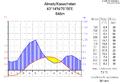 Klimadiagramm-metrisch-deutsch-Almaty-Kasachstan-1961-1990.png