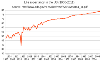 Image result for life expectancy in us