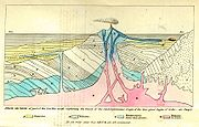 Frontispiece, Principles of Geology.