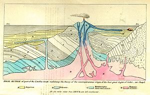 1830 in science - Frontispiece of Lyell's Principles of Geology