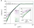 Modelagem cinética da dinâmica conformacional a partir dos dados de salto de temperatura.png