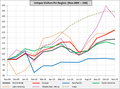 Monthly-Region-UV-Indexed-November 2010.png