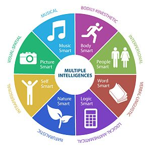 Chapel Hill – Chauncy Hall School - Multiple-intelligences
