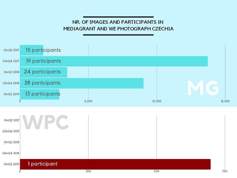 File:NR OF IMAGES AND PARTICIPANTS IN MEDIAGRANT AND WE PHOTOGRAPH CZECHIA.pdf
