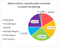 Online preference for Wikipedia tutor's gender.png