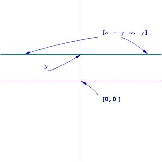 System of imprimitivity - Orbit structure on dual space