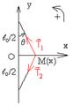 Oscillations transversales d'une balle fixée au milieu d'une corde - forces.png