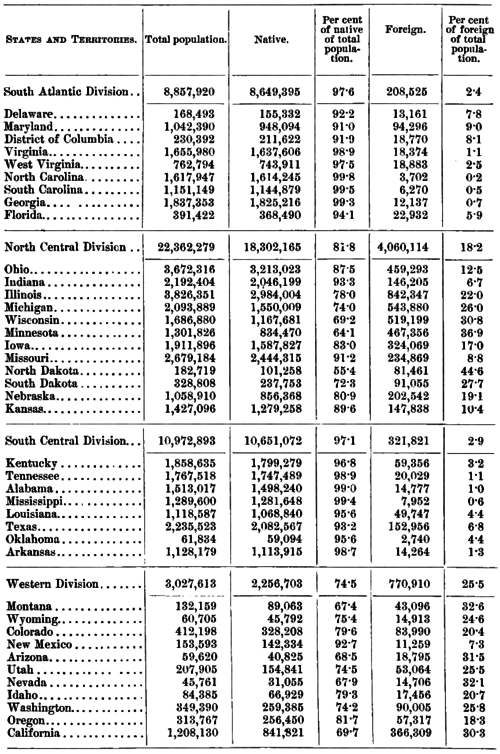 PSM V41 D777 Native and foreign born population by state.png