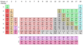 Periodic Table Chart with reactive nonmetals.png