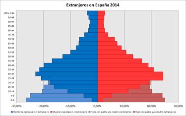 Inmigración en España - WikiVisually