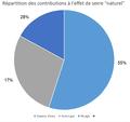 Répartition des contribution à l'effet de serre nuturel.png