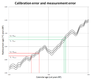 Calibration of radiocarbon dates - Image: Radiocarbon calibration error and measurement error
