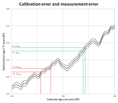 Calibration curve for the radiocarbon dating scale