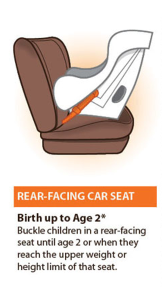 Newborn care and safety - Rear facing car seat