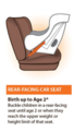 Rear facing car seat image from the CDC.png