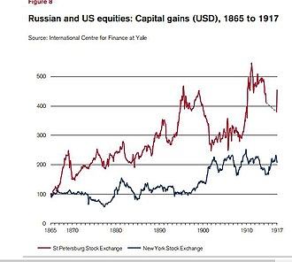 Russian and US equities, 1865 to 1917 Russian and US equities 1865 to 1917.jpg