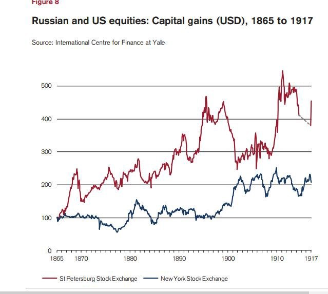 Russian and US equities 1865 to 1917