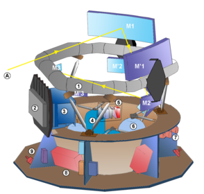 Diagram of Gaia Mirrors (M) Mirrors of telescope 1 (M1, M2 and M3) Mirrors of telescope 2 (M'1, M'2 and M'3) mirrors M4, M'4, M5, M6 are not shown Other components (1–9) Optical bench (silicon carbide torus) Focal plane cooling radiator Focal plane electronics[36] Nitrogen tanks Diffraction grating spectroscope Liquid propellant tanks Star trackers Telecommunication panel and batteries Main propulsion subsystem (A) Light path of telescope 1