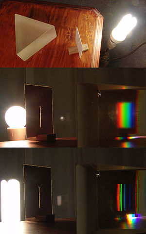 Emitted light spectrum determines the cri of the lamp