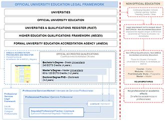 Academic degree - Spanish Official University Education Legal Framework 01