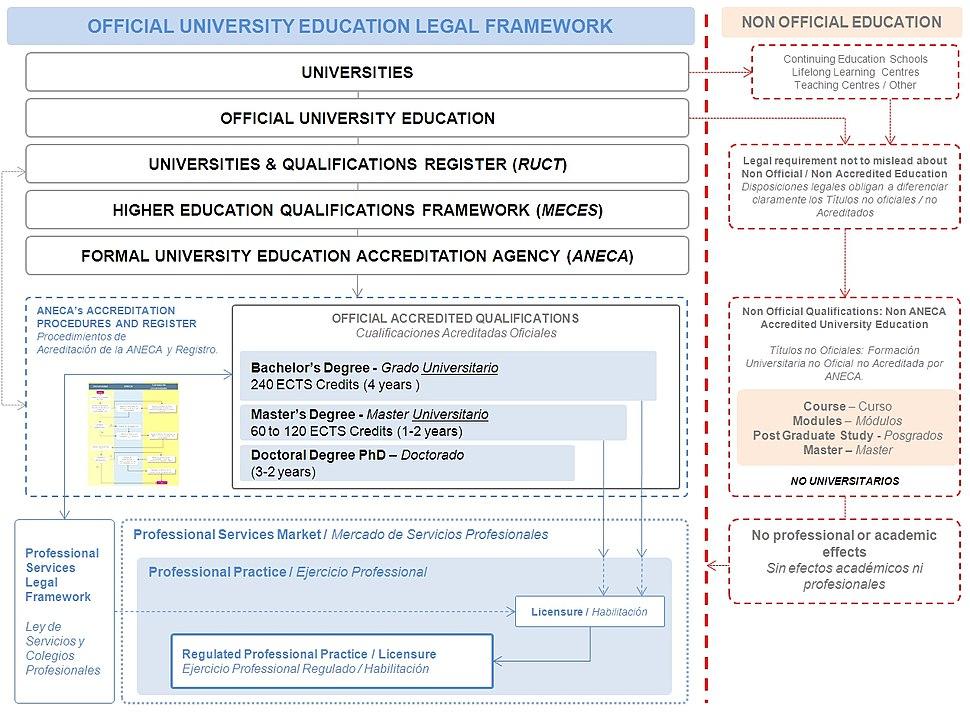 Spanish Official University Education Legal Framework 01