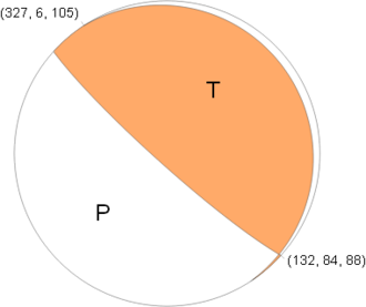 Focal mechanism - USGS focal mechanism for the 2004 Indian Ocean earthquake