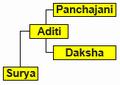 Surya family.png