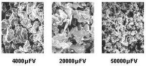 Tantalum capacitor - Figure 1: Tantalum powder CV/g.