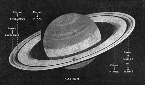 Fig. X. Saturn's Rings