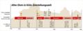 Timeline alter dom.png