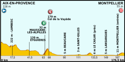 Tour de France 2013 stage 06.png