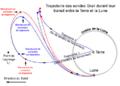 Trajectoire-sondes-Grail-fr.png