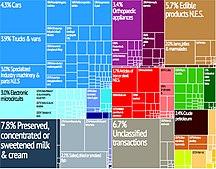 Andorra-Economy-Tree map export 2009 Andorra