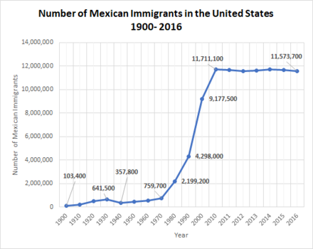 Trend of Mexican migration to the United States. Here the term immigrant refers to those who were not born in the U.S. but are now currently residing in the U.S. This can include naturalized U.S. citizens, legal permanent residents, employees and students on visas, and the undocumented. Trends of Mexican Migration to United States 1900-2016.png