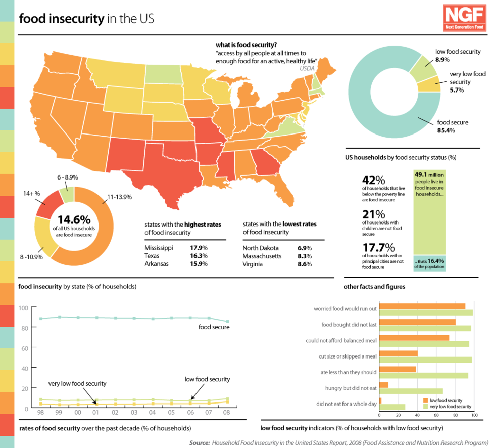 US Food Insecurity